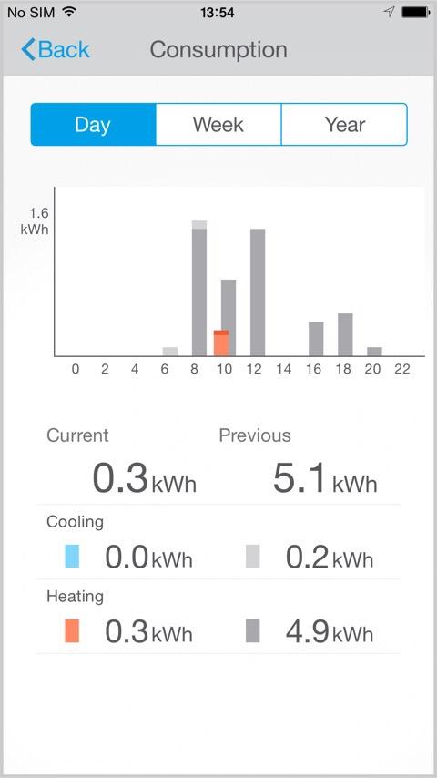 Klimatyzatory Daikin - inteligentne sterowanie, moduł online