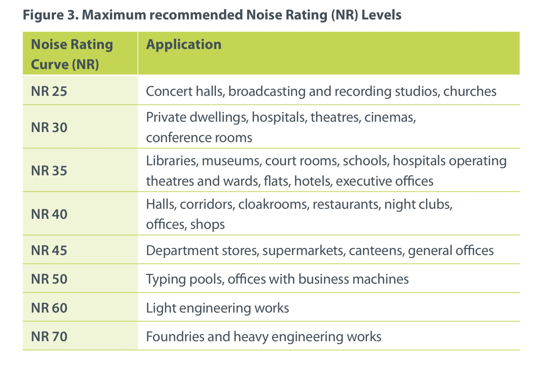 Krzywe głośności i typy pomieszczeń