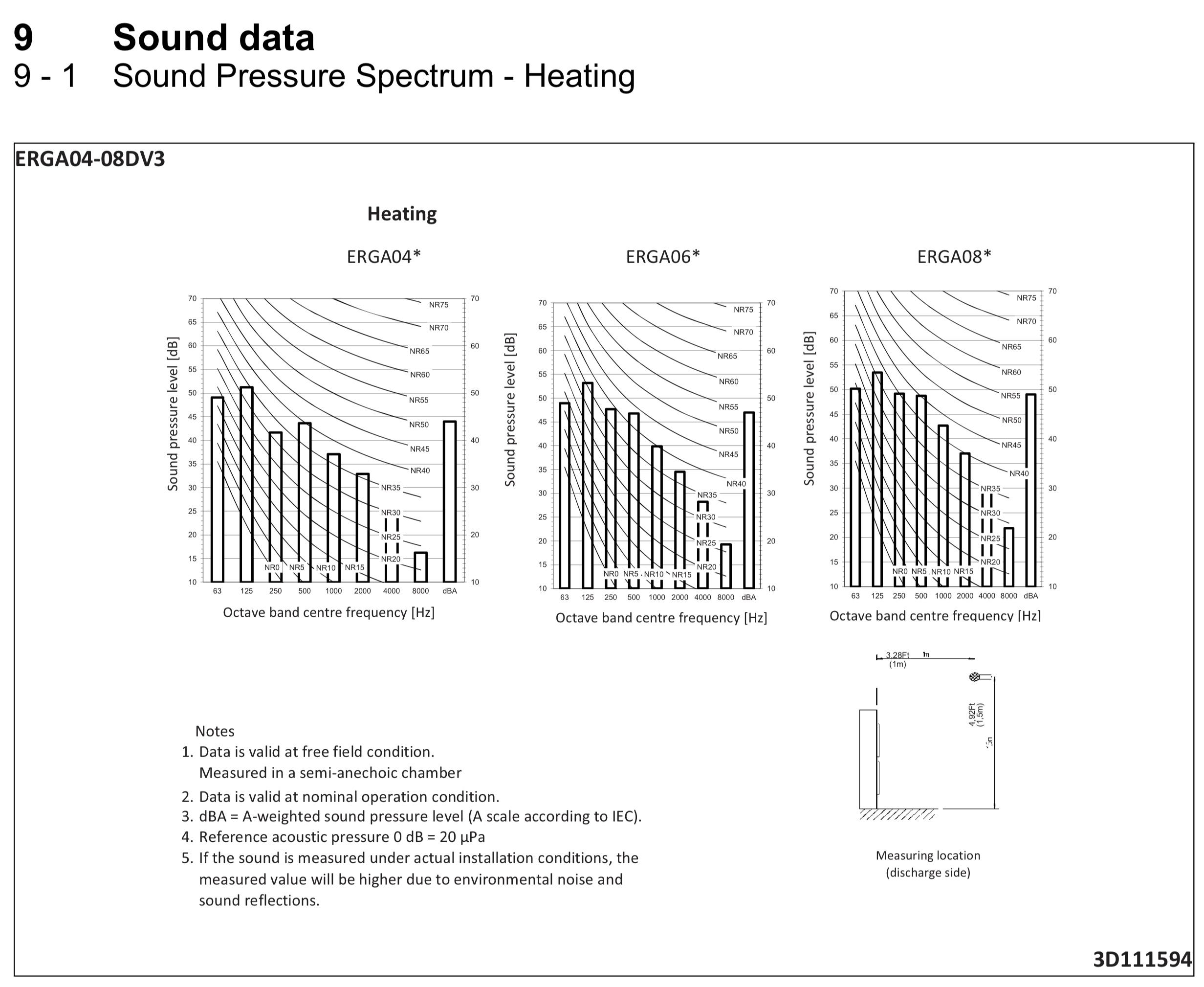 Dane głośności pompy ciepła Altherma 3