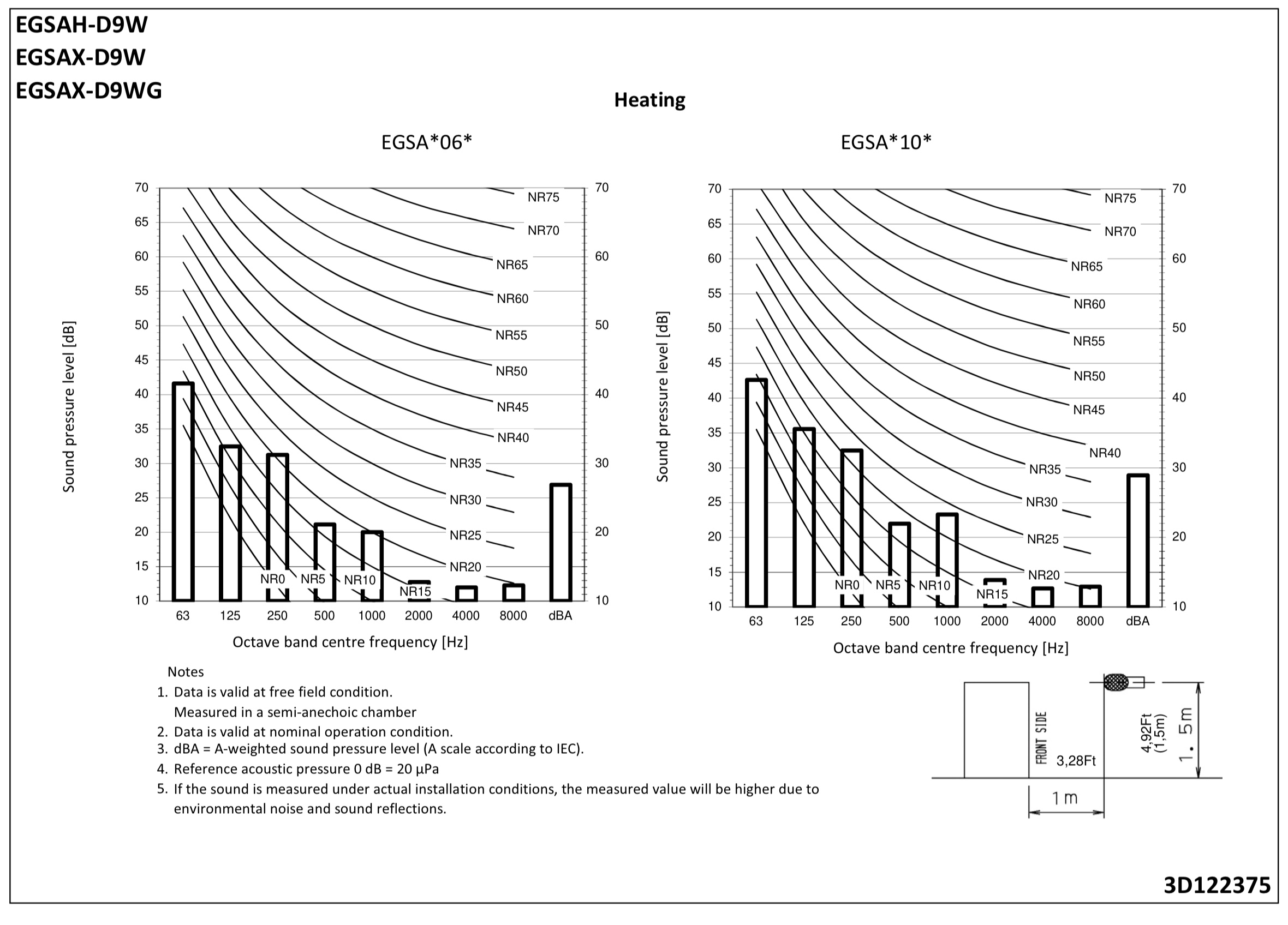 Dane głośności Altherma 3 GEO